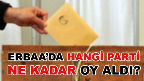 Erbaa Yerel Seçim Sonuçları 2019